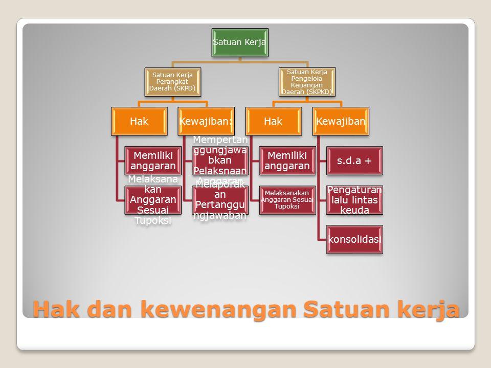 Potongan Atas pendapatan TglUraianDebitKredit Belanja Barang/Jasa Rp...