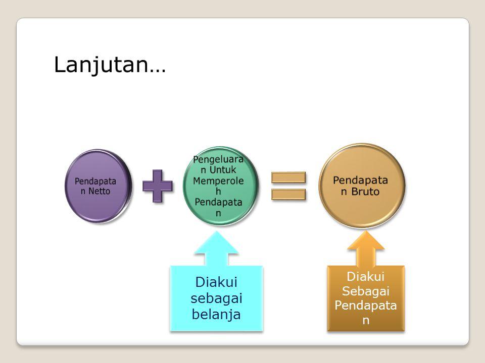 TglUraianDebitKredit Kas di bendahara PenerimaanRp 1.200 Pendapatan Pajak.....