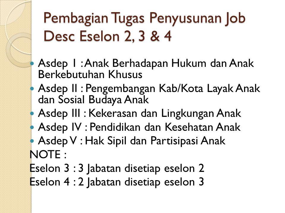 Pembagian Tugas Penyusunan Job Desc Eselon 2, 3 & 4 Asdep 1 : Anak Berhadapan Hukum dan Anak Berkebutuhan Khusus Asdep II : Pengembangan Kab/Kota Laya