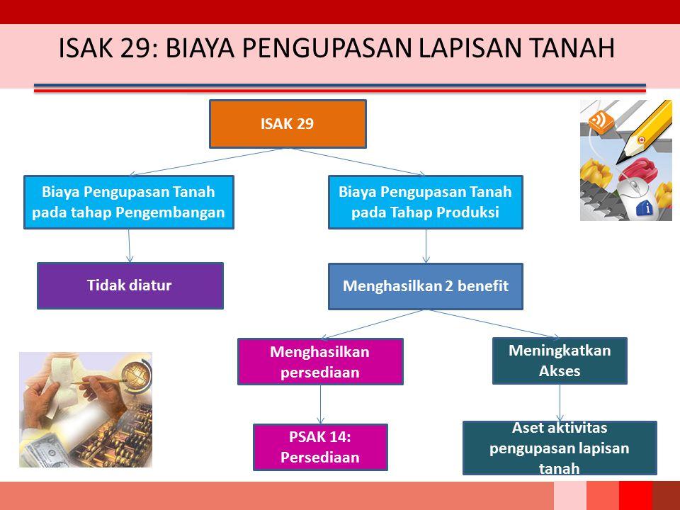 ISAK 29: BIAYA PENGUPASAN LAPISAN TANAH ISAK 29 Biaya Pengupasan Tanah pada tahap Pengembangan Biaya Pengupasan Tanah pada Tahap Produksi Tidak diatur