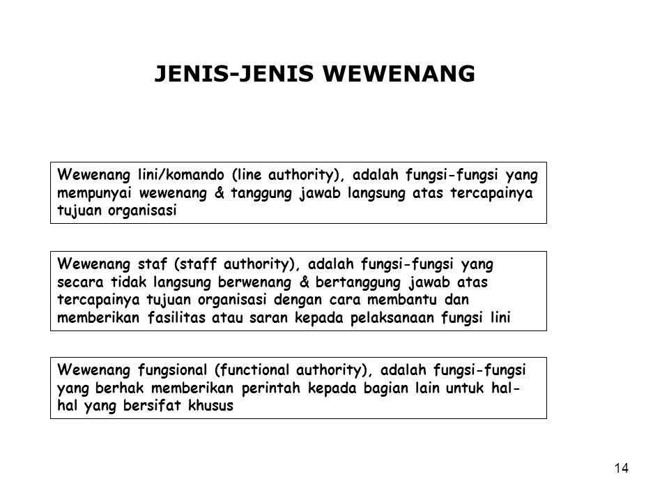 14 JENIS-JENIS WEWENANG Wewenang lini/komando (line authority), adalah fungsi-fungsi yang mempunyai wewenang & tanggung jawab langsung atas tercapainy