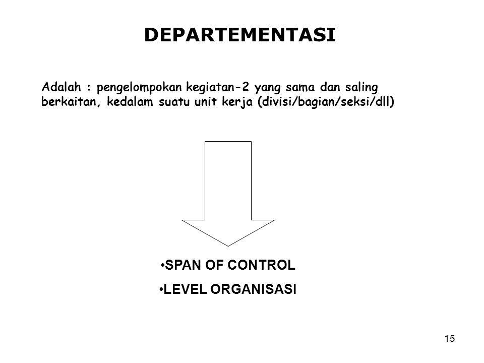 15 DEPARTEMENTASI Adalah : pengelompokan kegiatan-2 yang sama dan saling berkaitan, kedalam suatu unit kerja (divisi/bagian/seksi/dll) SPAN OF CONTROL