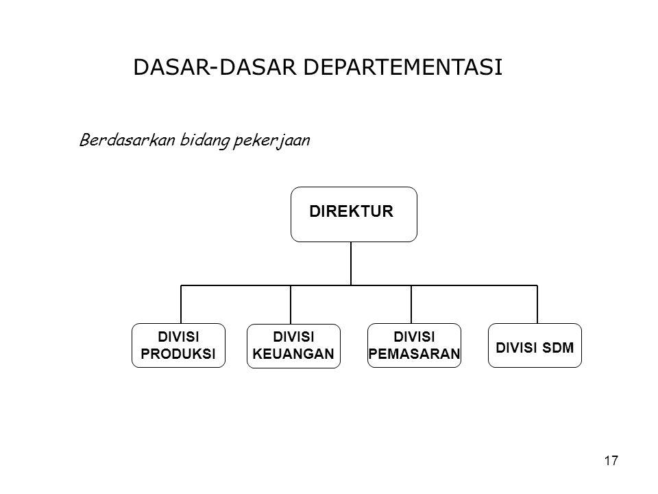 17 DASAR-DASAR DEPARTEMENTASI Berdasarkan bidang pekerjaan DIREKTUR DIVISI PRODUKSI DIVISI KEUANGAN DIVISI PEMASARAN DIVISI SDM