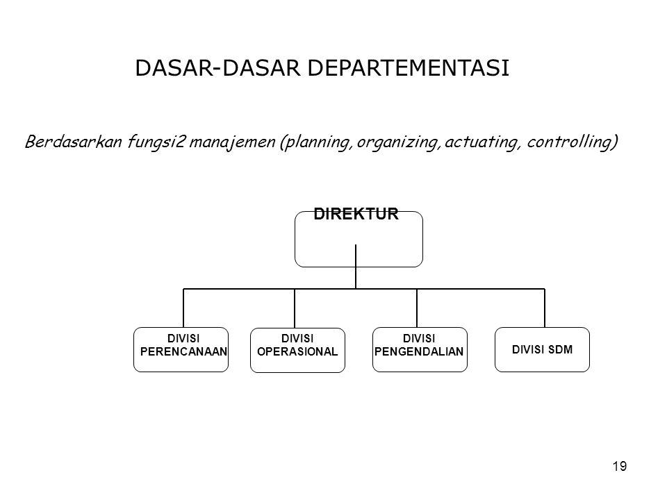 19 DASAR-DASAR DEPARTEMENTASI Berdasarkan fungsi2 manajemen (planning, organizing, actuating, controlling) DIREKTUR DIVISI PERENCANAAN DIVISI OPERASIO