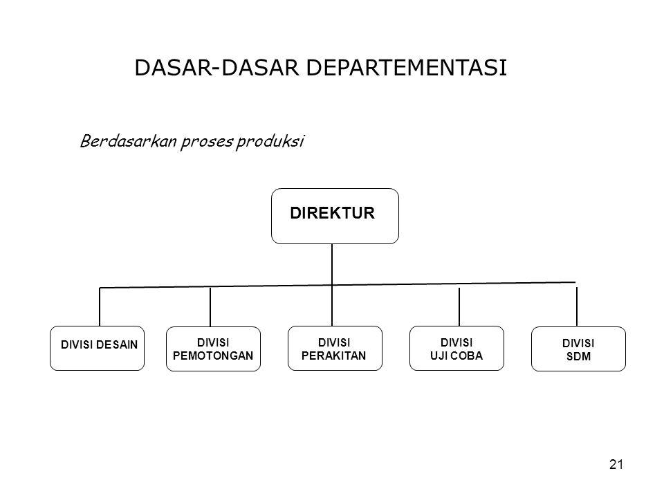 21 DASAR-DASAR DEPARTEMENTASI Berdasarkan proses produksi DIREKTUR DIVISI DESAIN DIVISI PEMOTONGAN DIVISI PERAKITAN DIVISI UJI COBA DIVISI SDM