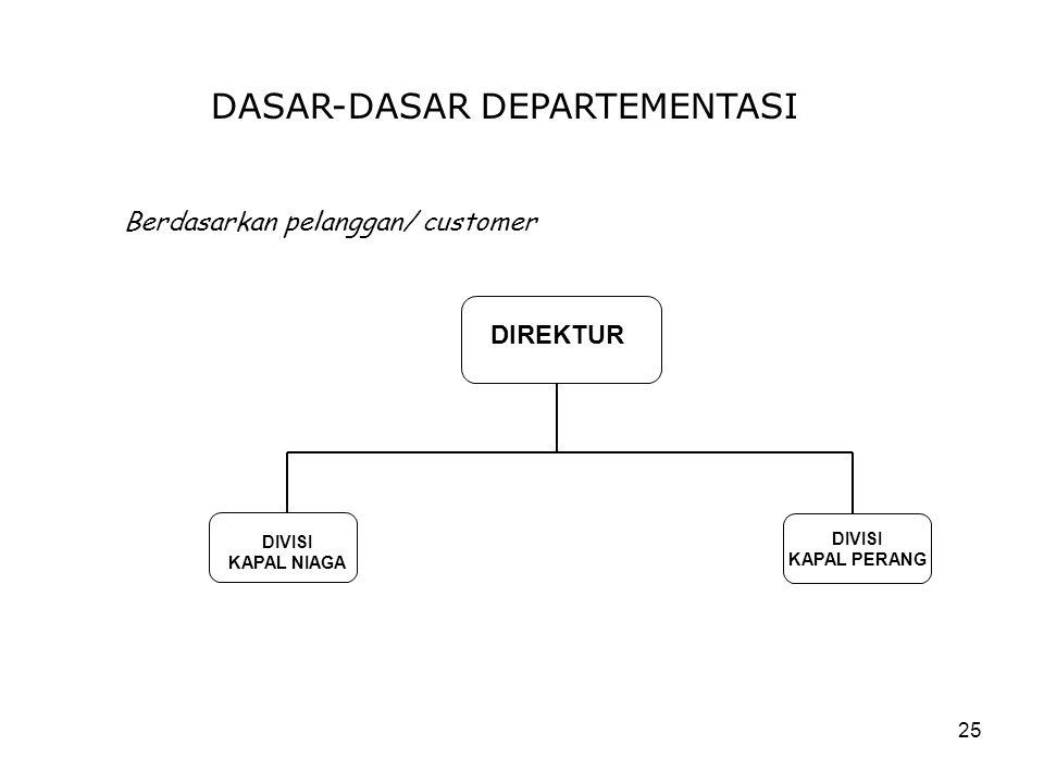 25 DASAR-DASAR DEPARTEMENTASI Berdasarkan pelanggan/ customer DIREKTUR DIVISI KAPAL NIAGA DIVISI KAPAL PERANG