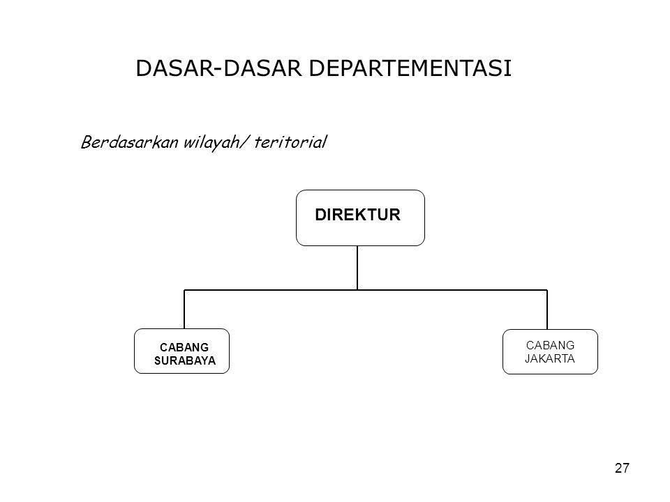 27 DASAR-DASAR DEPARTEMENTASI Berdasarkan wilayah/ teritorial DIREKTUR CABANG SURABAYA CABANG JAKARTA