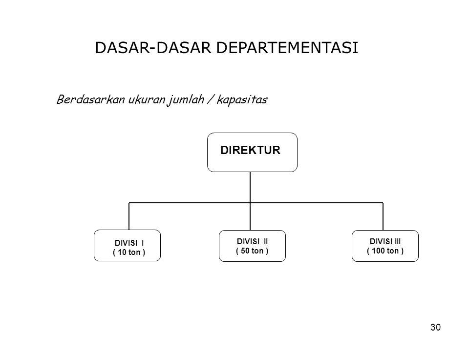 30 DASAR-DASAR DEPARTEMENTASI Berdasarkan ukuran jumlah / kapasitas DIREKTUR DIVISI I ( 10 ton ) DIVISI III ( 100 ton ) DIVISI II ( 50 ton )