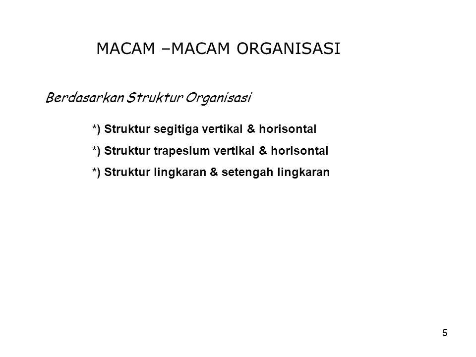 5 MACAM –MACAM ORGANISASI Berdasarkan Struktur Organisasi *) Struktur segitiga vertikal & horisontal *) Struktur trapesium vertikal & horisontal *) St