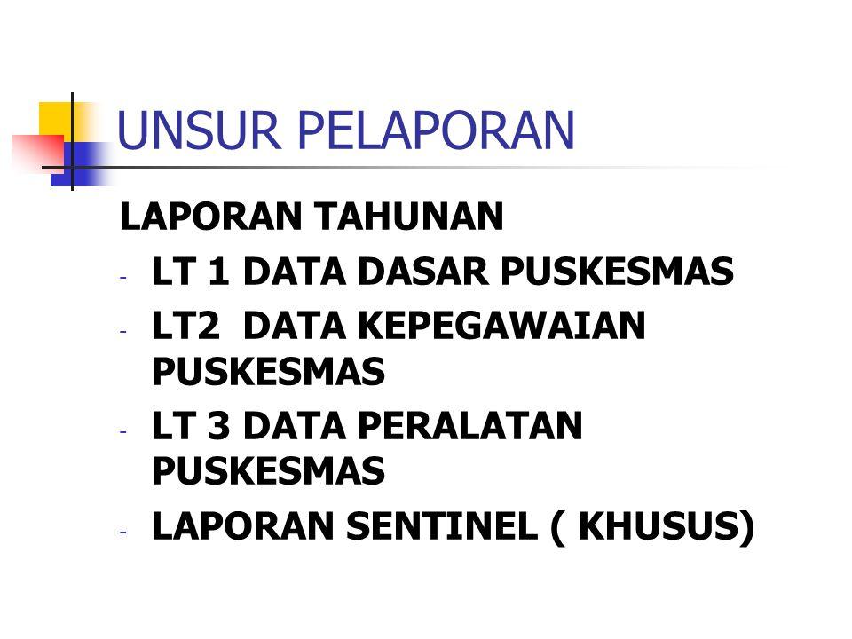 UNSUR PELAPORAN LAPORAN TAHUNAN - LT 1 DATA DASAR PUSKESMAS - LT2 DATA KEPEGAWAIAN PUSKESMAS - LT 3 DATA PERALATAN PUSKESMAS - LAPORAN SENTINEL ( KHUS