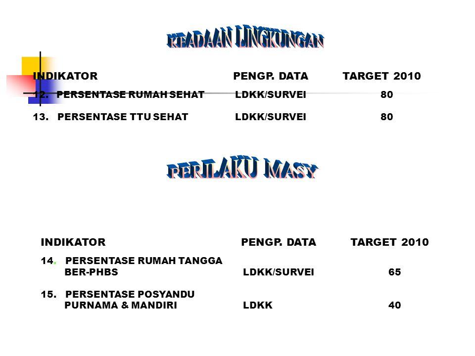 INDIKATOR PENGP. DATA TARGET 2010 12.PERSENTASE RUMAH SEHAT LDKK/SURVEI 80 13. PERSENTASE TTU SEHAT LDKK/SURVEI 80 (HASIL ANTARA) INDIKATOR PENGP. DAT