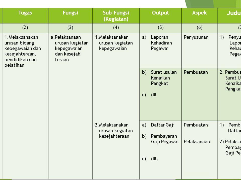 No.TugasFungsiSub-Fungsi (Kegiatan) OutputAspek Judul POS (1)(2)(3)(4)(5)(6)(7) B.B.1.Melaksanakan urusan bidang kepegawaian dan kesejahteraan, pendid