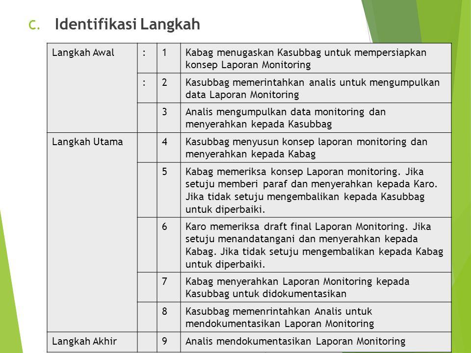 C. Identifikasi Langkah Langkah Awal:1Kabag menugaskan Kasubbag untuk mempersiapkan konsep Laporan Monitoring :2Kasubbag memerintahkan analis untuk me