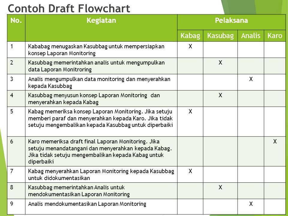 Contoh Draft Flowchart No.KegiatanPelaksana KabagKasubagAnalisKaro 1Kababag menugaskan Kasubbag untuk mempersiapkan konsep Laporan Monitoring X 2Kasub