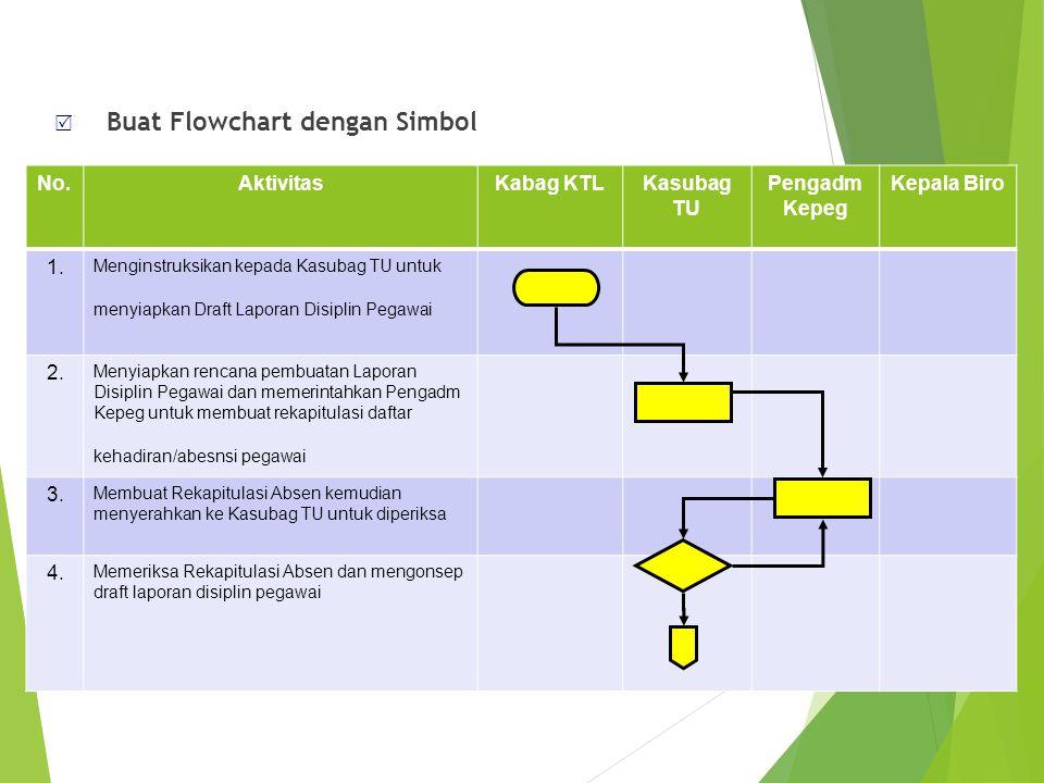  Buat Flowchart dengan Simbol No.AktivitasKabag KTLKasubag TU Pengadm Kepeg Kepala Biro 1. Menginstruksikan kepada Kasubag TU untuk menyiapkan Draft