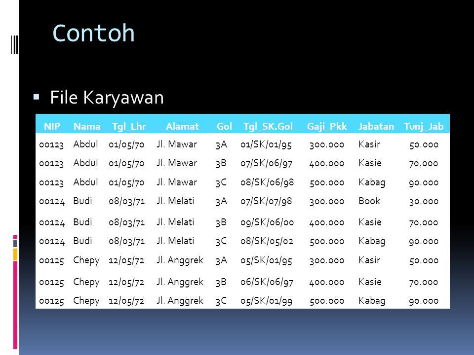 Contoh  File Karyawan NIPNamaTgl_LhrAlamatGolTgl_SK.GolGaji_PkkJabatanTunj_Jab 00123Abdul01/05/70Jl.