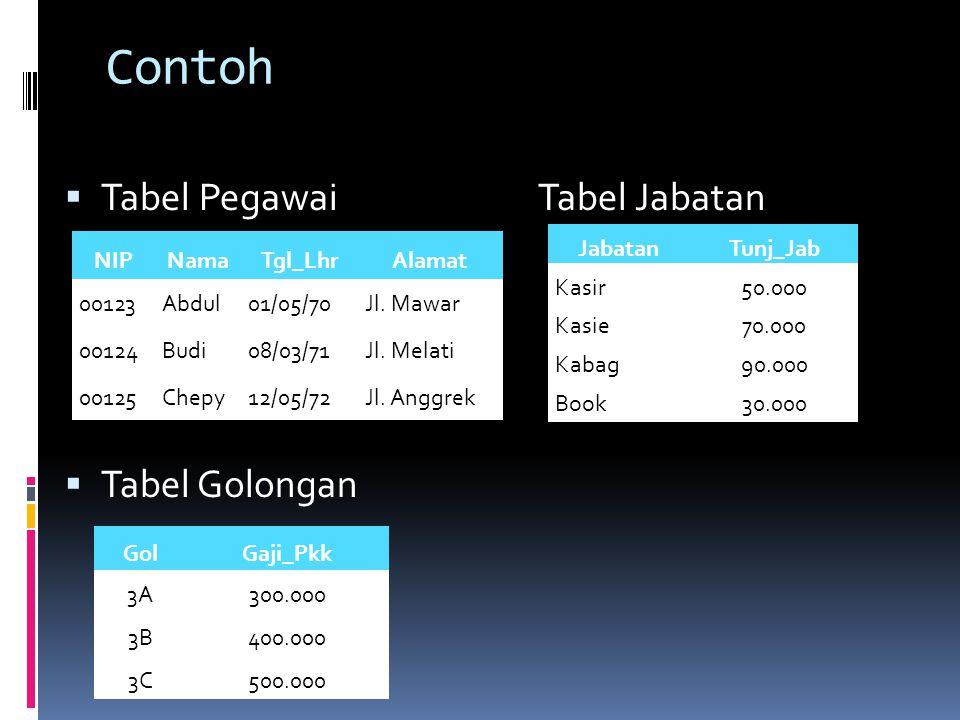 Contoh  Tabel PegawaiTabel Jabatan  Tabel Golongan NIPNamaTgl_LhrAlamat 00123Abdul01/05/70Jl.