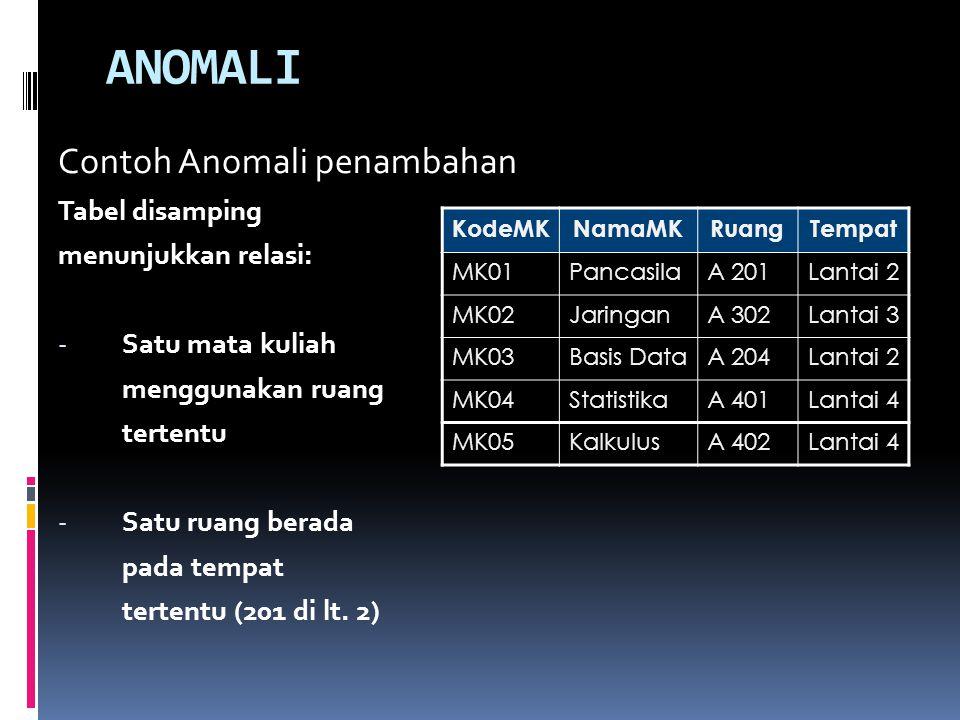 ANOMALI Contoh Anomali penambahan Tabel disamping menunjukkan relasi: - Satu mata kuliah menggunakan ruang tertentu - Satu ruang berada pada tempat tertentu (201 di lt.
