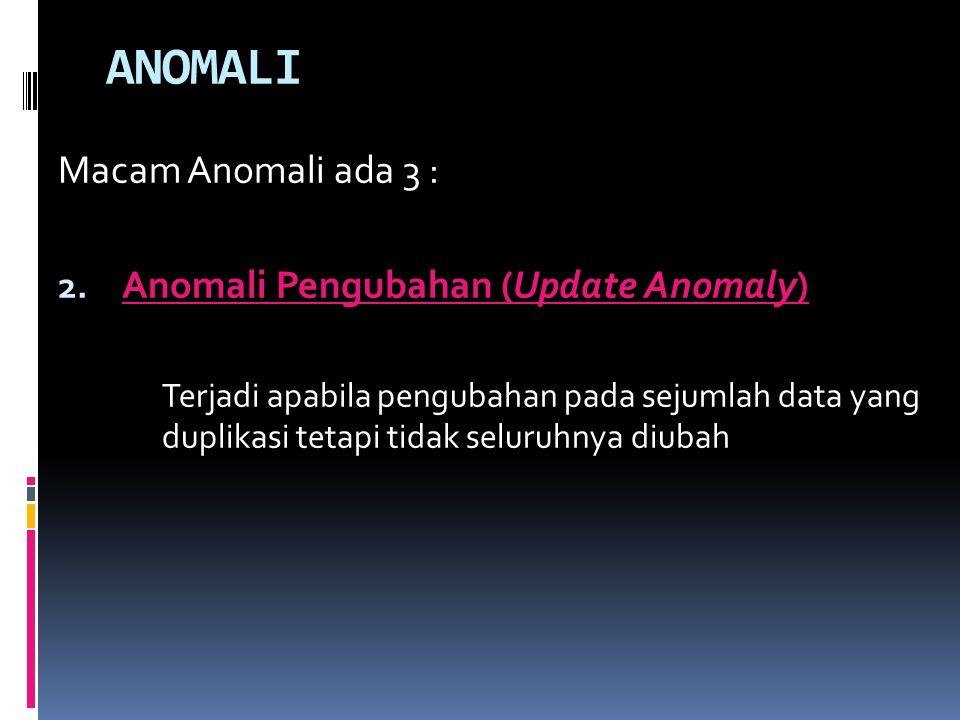 ANOMALI Macam Anomali ada 3 : 2.