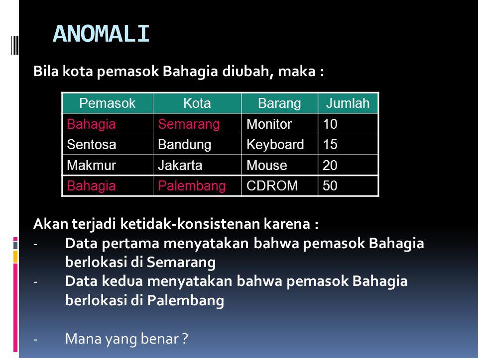 ANOMALI Bila kota pemasok Bahagia diubah, maka : Akan terjadi ketidak-konsistenan karena : - Data pertama menyatakan bahwa pemasok Bahagia berlokasi di Semarang - Data kedua menyatakan bahwa pemasok Bahagia berlokasi di Palembang - Mana yang benar .