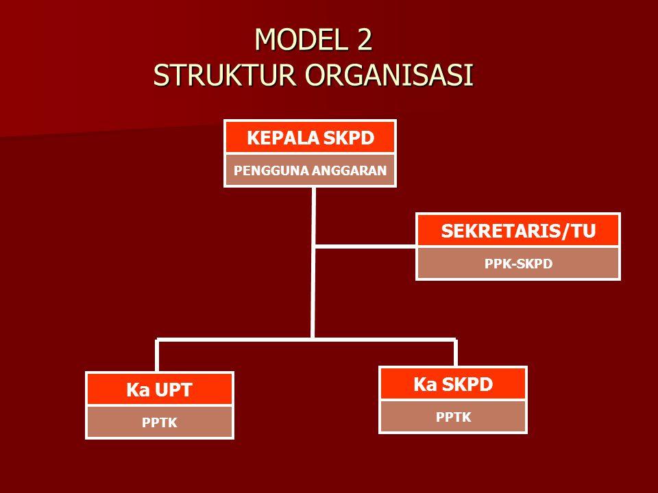 MODEL 2 STRUKTUR ORGANISASI KEPALA SKPD PENGGUNA ANGGARAN PPK-SKPD SEKRETARIS/TU Ka UPT PPTK Ka SKPD PPTK
