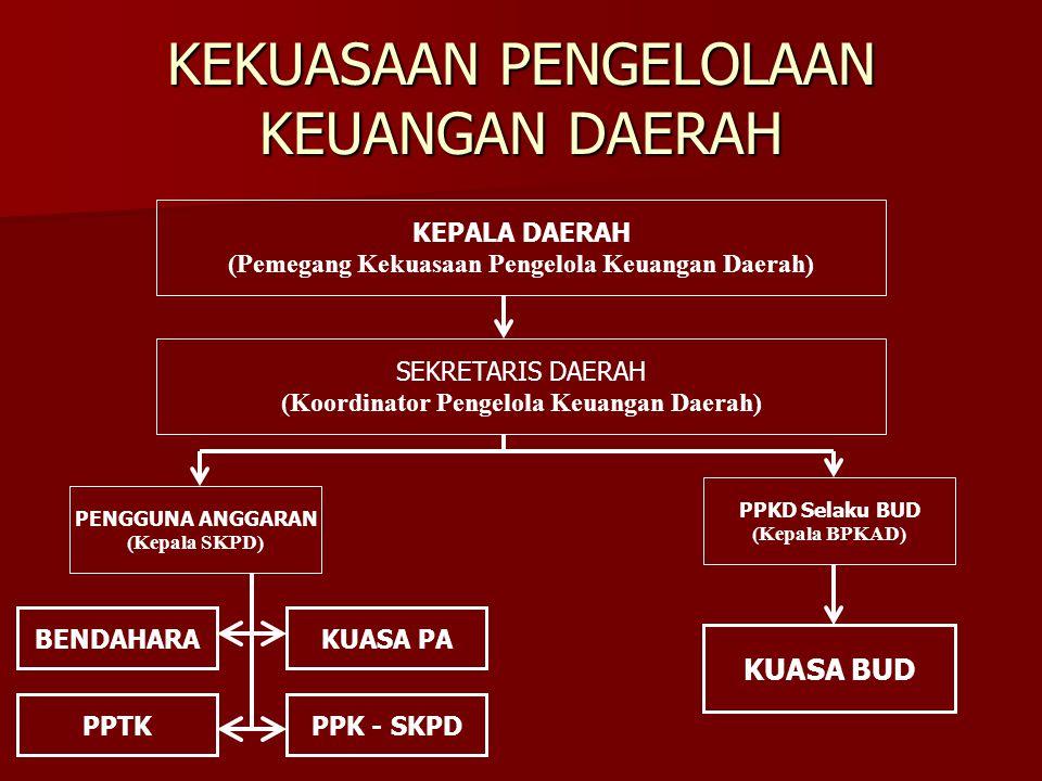 STUKTUR PENGELOLA KEUANGAN SKPD PENGGUNA ANGGARAN/BARANG (Kepala SKPD) KUASA PENGGUNA ANGGARAN (Kabid n1) KUASA PENGGUNA ANGGARAN (Kabid n) KUASA PENGGUNA ANGGARAN (Sekretaris) BENDAHARA PENERIMAAN/ PENGELUARAN PPTK PPK - SKPD Pembantu Bendahara 1.Mengendalikan pelaksanaan kegiatan; 2.Melaporkan perkembangan pelaksanaan kegiatan; 3.Menyiapkan dokumen anggaran atas beban pengeluaran pelaksanaan kegiatan 1.Menyiapkan SPM 2.Memverifikasi SPJ 3.Melaksanakan Akuntansi dan Pelaporan Keuangan Membantu Bendahara Penerimaan & Bendahara Pengeluaran: Membuat dokumen Mencatat pembukuan Gaji