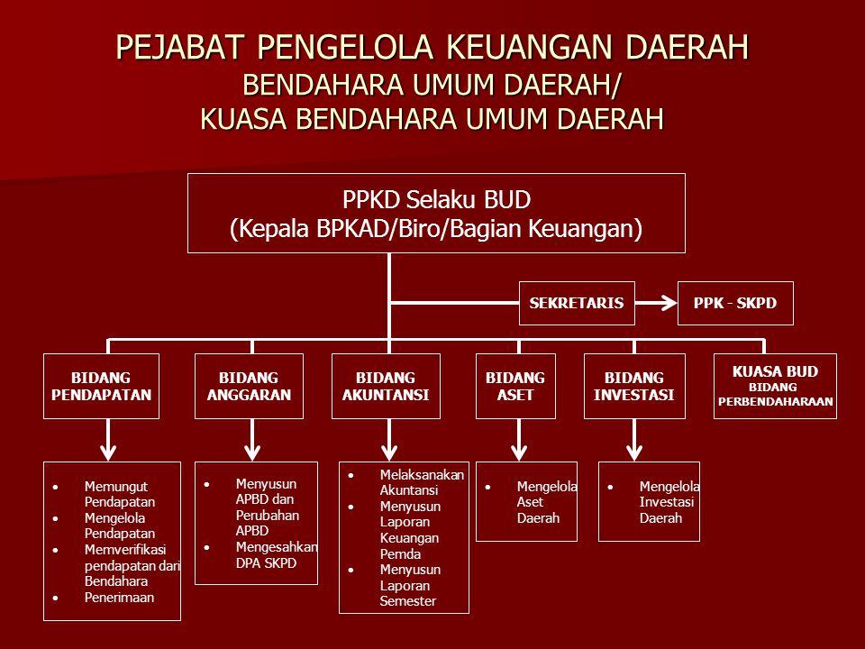 MEKANISME PENYUSUNAN ANGGARAN KAS Kepala SKPD berdasarkan rancangan DPA-SKPD menyusun Rancangan Anggaran Kas SKPD.