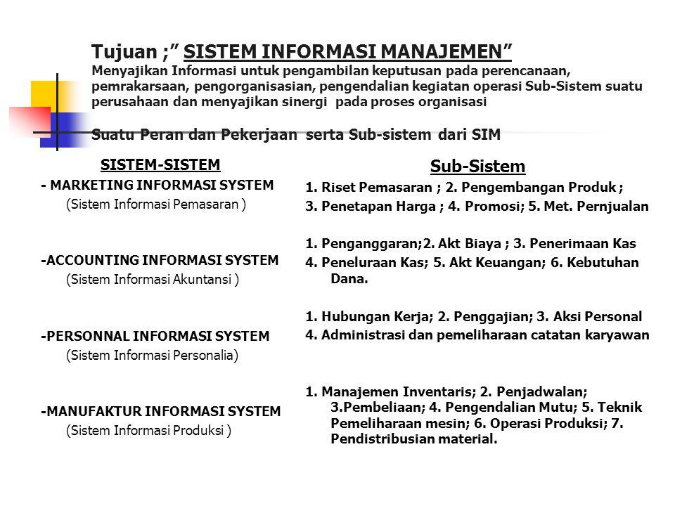 Struktur Organisasi Sistem Informasi DEREKTUR EDP MANAGER Prwt Komputer & Operasional MANAGER Pengembangan Sistem ANALIS SISTEMPROGRAMMER Staf Pelaksa