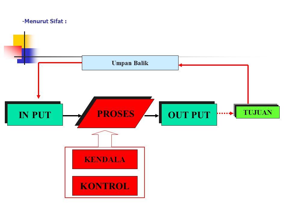 SISTEM : Adalah Suatu kesatuan utuh yang terdiri dari beberapa bagian yang saling berhubungan dan berinteraksi untuk mencapai tujuan. Model Umum Siste