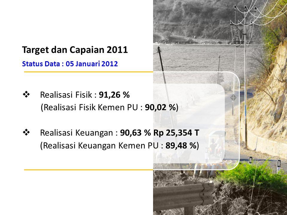 Target dan Capaian 2011 Status Data : 05 Januari 2012  Realisasi Fisik : 91,26 % (Realisasi Fisik Kemen PU : 90,02 %)  Realisasi Keuangan : 90,63 %