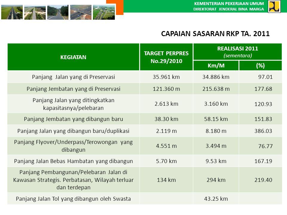 KEMENTERIAN PEKERJAAN UMUM DIREKTORAT JENDERAL BINA MARGA KEGIATAN TARGET PERPRES No.29/2010 REALISASI 2011 (sementara) Km/M(%) Panjang Jalan yang di