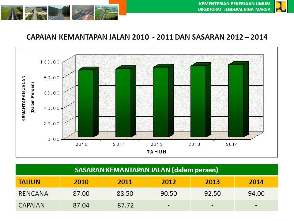 KEMENTERIAN PEKERJAAN UMUM DIREKTORAT JENDERAL BINA MARGA CAPAIAN KEMANTAPAN JALAN 2010 - 2011 DAN SASARAN 2012 – 2014 SASARAN KEMANTAPAN JALAN (dalam
