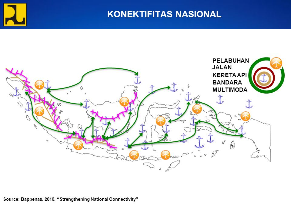 KONEKTIFITAS NASIONAL PELABUHAN JALAN KERETA API MULTIMODA BANDARA Source: Bappenas, 2010, Strengthening National Connectivity