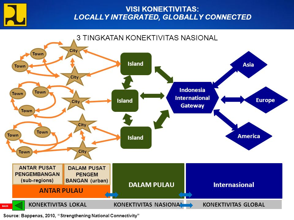 KONEKTIVITAS LOKAL KONEKTIVITAS NASIONALKONEKTIVITAS GLOBAL ANTAR PULAU DALAM PULAU Internasional Indonesia International Gateway Asia Europe America Town Island Town City VISI KONEKTIVITAS: LOCALLY INTEGRATED, GLOBALLY CONNECTED DALAM PUSAT PENGEM BANGAN (urban) ANTAR PUSAT PENGEMBANGAN (sub-regions) 3 TINGKATAN KONEKTIVITAS NASIONAL Source: Bappenas, 2010, Strengthening National Connectivity BACK