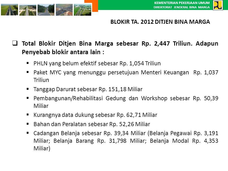 KEMENTERIAN PEKERJAAN UMUM DIREKTORAT JENDERAL BINA MARGA  Total Blokir Ditjen Bina Marga sebesar Rp. 2,447 Triliun. Adapun Penyebab blokir antara la