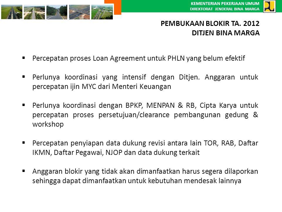 KEMENTERIAN PEKERJAAN UMUM DIREKTORAT JENDERAL BINA MARGA  Percepatan proses Loan Agreement untuk PHLN yang belum efektif  Perlunya koordinasi yang