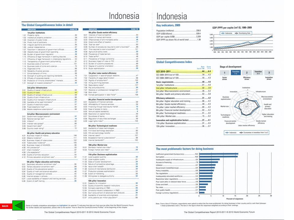 KEMENTERIAN PEKERJAAN UMUM DIREKTORAT JENDERAL BINA MARGA Pembangunan infrastruktur ke-PU-an di Indonesia menggunakan pendekatan pembangunan wilayah yang selaras dengan prinsip infrastruktur bagi seluruh lapisan masyarakat dan pembangunan berkelanjutan Wilayah akan berkembang Wilayah telah berkembang Wilayah sedang berkembang PENDEKATAN REGIONAL DALAM PEMBANGUNAN INFRASTRUKTUR