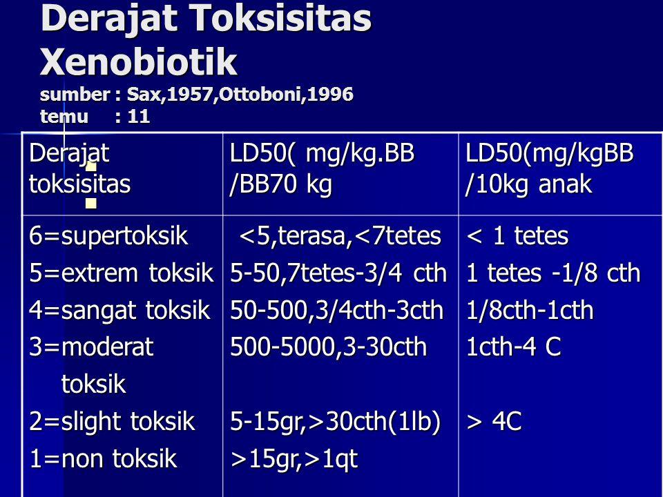Derajat Toksisitas Xenobiotik sumber : Sax,1957,Ottoboni,1996 temu : 11 Derajat toksisitas LD50( mg/kg.BB /BB70 kg LD50(mg/kgBB /10kg anak 6=supertoksik 5=extrem toksik 4=sangat toksik 3=moderat toksik toksik 2=slight toksik 1=non toksik <5,terasa,<7tetes <5,terasa,<7tetes 5-50,7tetes-3/4 cth 50-500,3/4cth-3cth500-5000,3-30cth5-15gr,>30cth(1lb)>15gr,>1qt < 1 tetes 1 tetes -1/8 cth 1/8cth-1cth 1cth-4 C > 4C
