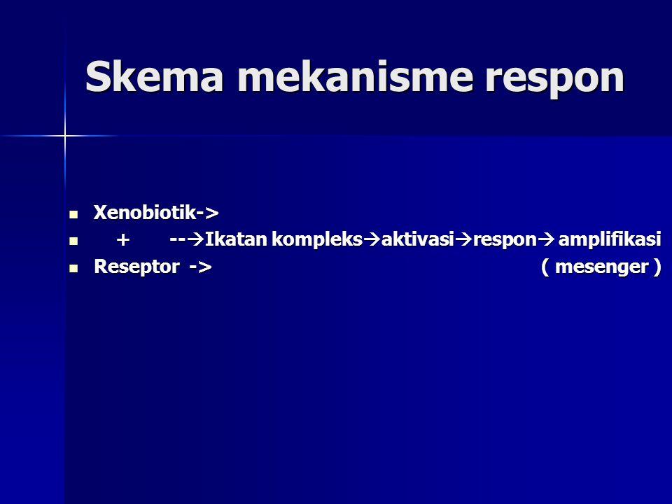Skema mekanisme respon Xenobiotik-> Xenobiotik-> + --  Ikatan kompleks  aktivasi  respon  amplifikasi + --  Ikatan kompleks  aktivasi  respon  amplifikasi Reseptor -> ( mesenger ) Reseptor -> ( mesenger )