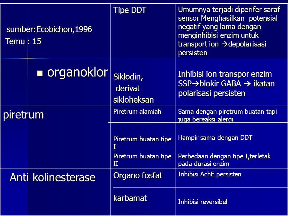 organoklor organoklor sumber:Ecobichon,1996 sumber:Ecobichon,1996 Temu : 15 Temu : 15 Tipe DDT Siklodin, derivat derivatsikloheksan Umumnya terjadi diperifer saraf sensor Menghasilkan potensial negatif yang lama dengan menginhibisi enzim untuk transport ion  depolarisasi persisten Inhibisi ion transpor enzim SSP  blokir GABA  ikatan polarisasi persisten piretrum Piretrum alamiah Piretrum buatan tipe I Piretrum buatan tipe II Sama dengan piretrum buatan tapi juga bereaksi alergi Hampir sama dengan DDT Perbedaan dengan tipe I,terletak pada durasi enzim Anti kolinesterase Anti kolinesterase Organo fosfat karbamat Inhibisi AchE persisten Inhibisi reversibel