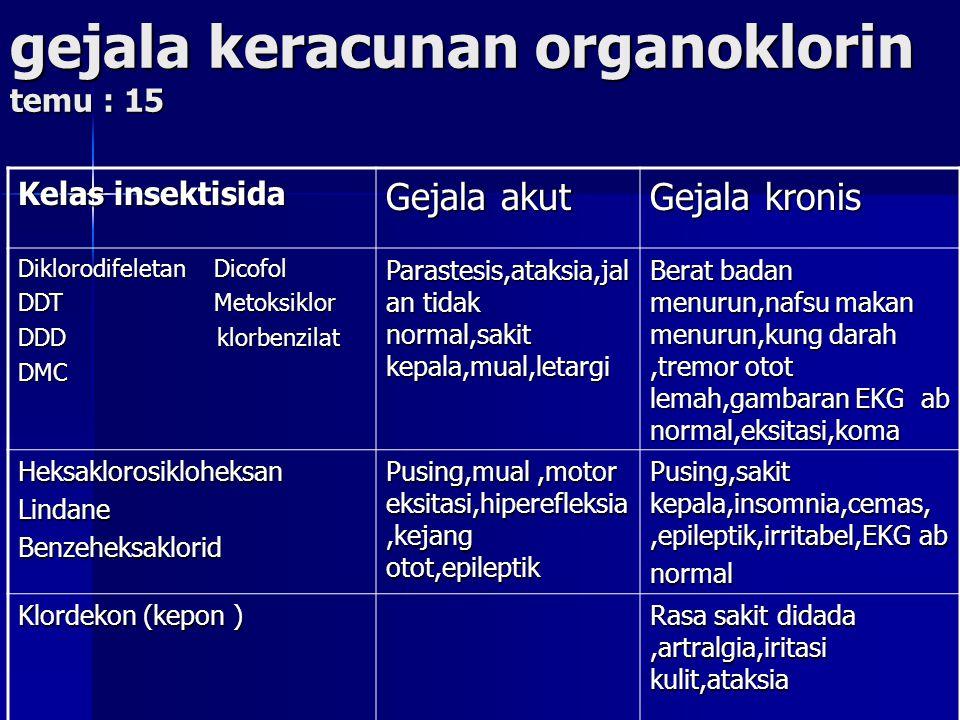 gejala keracunan organoklorin temu : 15 Kelas insektisida Gejala akut Gejala kronis Diklorodifeletan Dicofol DDT Metoksiklor DDD klorbenzilat DMC Para