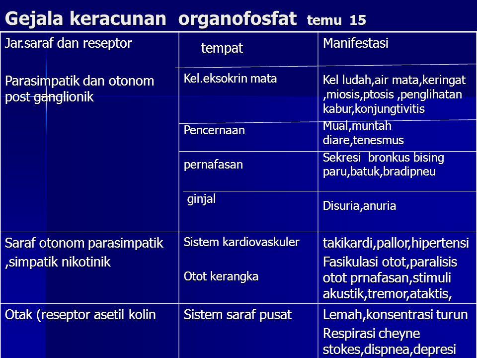 Gejala keracunan organofosfat temu 15 Jar.saraf dan reseptor Parasimpatik dan otonom post ganglionik tempat tempat Kel.eksokrin mata Pencernaanpernafa