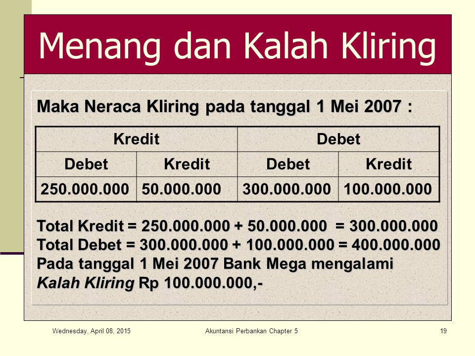 Wednesday, April 08, 2015 Akuntansi Perbankan Chapter 519 Menang dan Kalah Kliring Maka Neraca Kliring pada tanggal 1 Mei 2007 : Total Kredit = 250.000.000 + 50.000.000 = 300.000.000 Total Debet = 300.000.000 + 100.000.000 = 400.000.000 Pada tanggal 1 Mei 2007 Bank Mega mengalami Kalah Kliring Rp 100.000.000,- KreditDebet KreditDebetKredit 250.000.00050.000.000300.000.000100.000.000