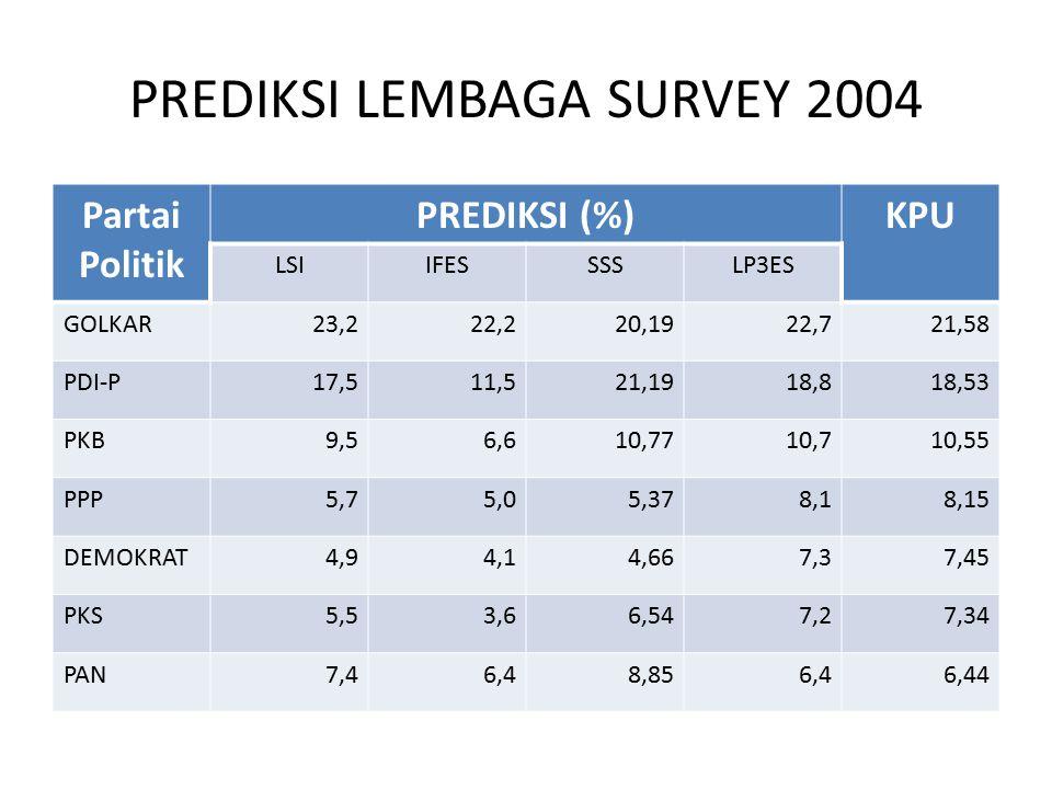PREDIKSI LEMBAGA SURVEY 2004 Partai Politik PREDIKSI (%)KPU LSIIFESSSSLP3ES GOLKAR23,222,220,1922,721,58 PDI-P17,511,521,1918,818,53 PKB9,56,610,7710,