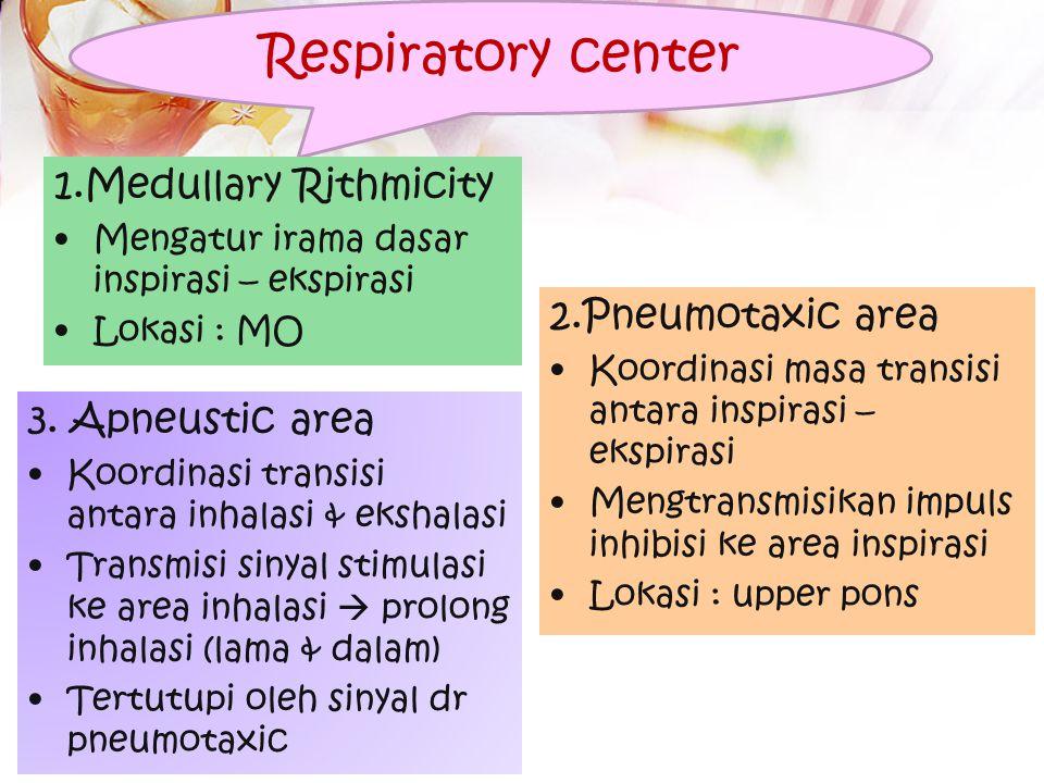 Respiratory center 1.Medullary Rithmicity Mengatur irama dasar inspirasi – ekspirasi Lokasi : MO 2.Pneumotaxic area Koordinasi masa transisi antara inspirasi – ekspirasi Mengtransmisikan impuls inhibisi ke area inspirasi Lokasi : upper pons 3.