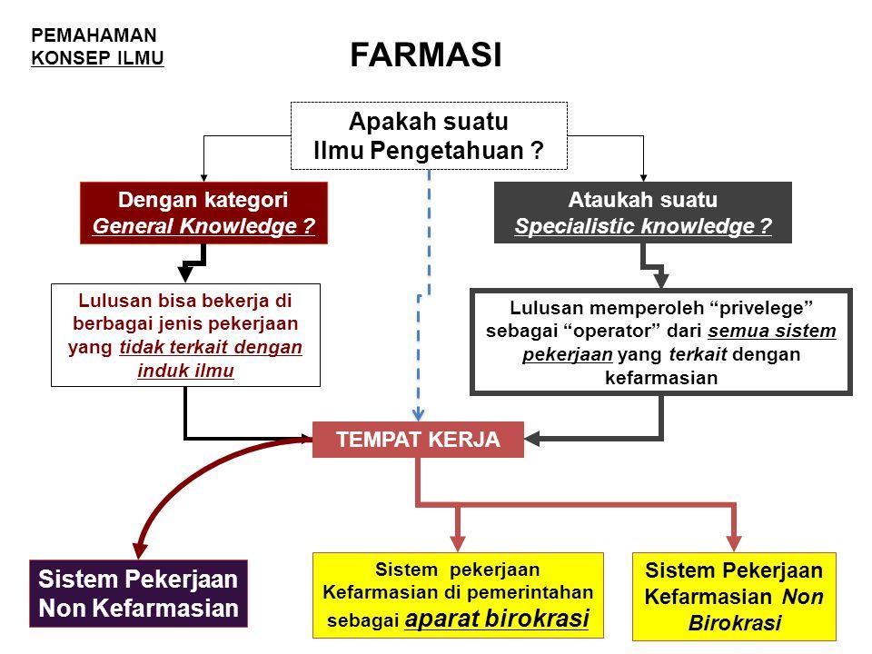 FARMASI Apakah suatu Ilmu Pengetahuan .Dengan kategori General Knowledge .