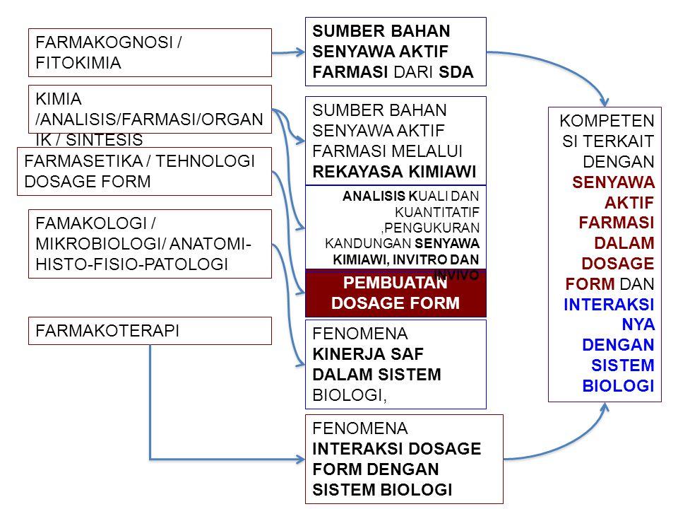 FARMAKOGNOSI / FITOKIMIA KIMIA /ANALISIS/FARMASI/ORGAN IK / SINTESIS FARMASETIKA / TEHNOLOGI DOSAGE FORM FAMAKOLOGI / MIKROBIOLOGI/ ANATOMI- HISTO-FISIO-PATOLOGI FARMAKOTERAPI SUMBER BAHAN SENYAWA AKTIF FARMASI DARI SDA SUMBER BAHAN SENYAWA AKTIF FARMASI MELALUI REKAYASA KIMIAWI PEMBUATAN DOSAGE FORM ANALISIS KUALI DAN KUANTITATIF,PENGUKURAN KANDUNGAN SENYAWA KIMIAWI, INVITRO DAN INVIVO FENOMENA KINERJA SAF DALAM SISTEM BIOLOGI, FENOMENA INTERAKSI DOSAGE FORM DENGAN SISTEM BIOLOGI KOMPETEN SI TERKAIT DENGAN SENYAWA AKTIF FARMASI DALAM DOSAGE FORM DAN INTERAKSI NYA DENGAN SISTEM BIOLOGI