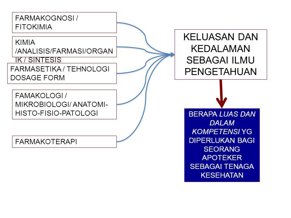 FARMAKOGNOSI / FITOKIMIA KIMIA /ANALISIS/FARMASI/ORGAN IK / SINTESIS FARMASETIKA / TEHNOLOGI DOSAGE FORM FAMAKOLOGI / MIKROBIOLOGI/ ANATOMI- HISTO-FISIO-PATOLOGI FARMAKOTERAPI BERAPA LUAS DAN DALAM KOMPETENSI YG DIPERLUKAN BAGI SEORANG APOTEKER SEBAGAI TENAGA KESEHATAN KELUASAN DAN KEDALAMAN SEBAGAI ILMU PENGETAHUAN