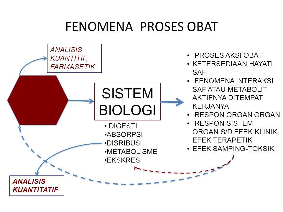 FENOMENA PROSES OBAT SISTEM BIOLOGI DIGESTI ABSORPSI DISRIBUSI METABOLISME EKSKRESI PROSES AKSI OBAT KETERSEDIAAN HAYATI SAF FENOMENA INTERAKSI SAF ATAU METABOLIT AKTIFNYA DITEMPAT KERJANYA RESPON ORGAN ORGAN RESPON SISTEM ORGAN S/D EFEK KLINIK, EFEK TERAPETIK EFEK SAMPING-TOKSIK ANALISIS KUANTITATIF ANALISIS KUANTITIF, FARMASETIK