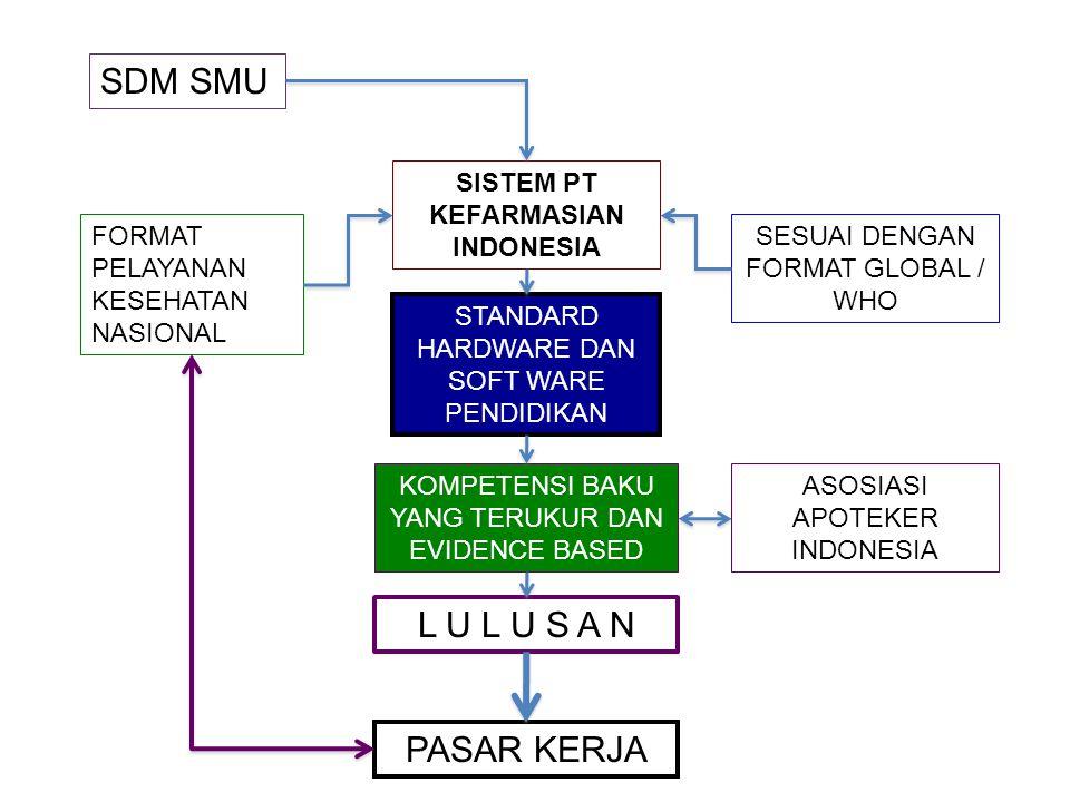 SDM SMU SISTEM PT KEFARMASIAN INDONESIA SESUAI DENGAN FORMAT GLOBAL / WHO FORMAT PELAYANAN KESEHATAN NASIONAL STANDARD HARDWARE DAN SOFT WARE PENDIDIKAN KOMPETENSI BAKU YANG TERUKUR DAN EVIDENCE BASED L U L U S A N ASOSIASI APOTEKER INDONESIA PASAR KERJA